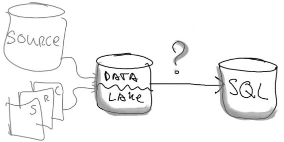 Schematize Data Lake data into Azure SQL Database
