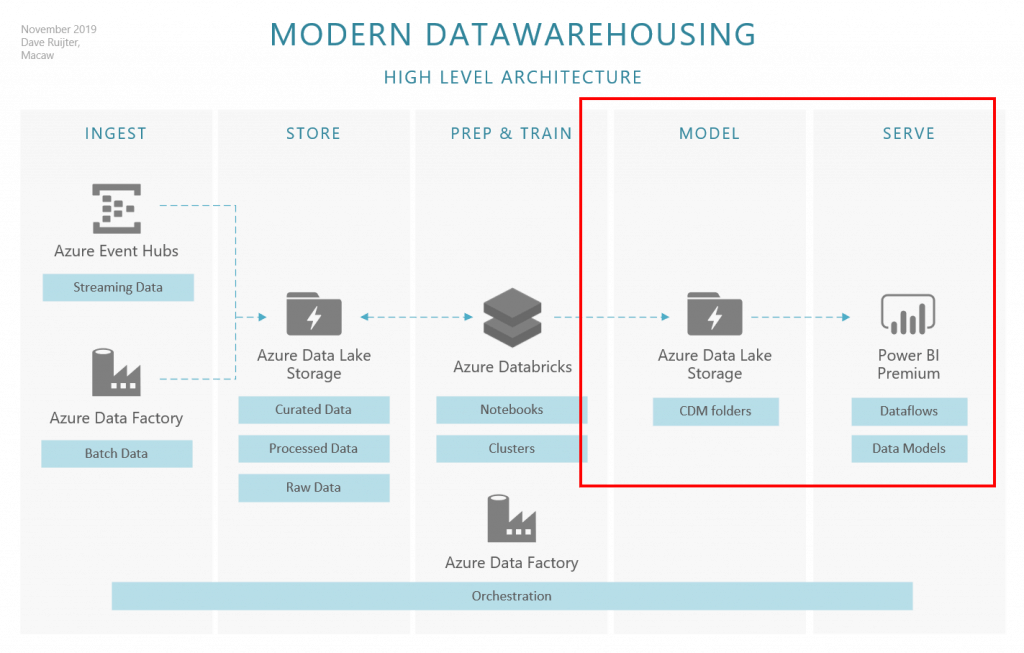 Mini-series Announcement: Modern Datawarehousing Using Azure Data Lake, CDM Folders And Power BI Dataflows