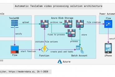 Daves-Automatic-TeslaCam-processing-architecture