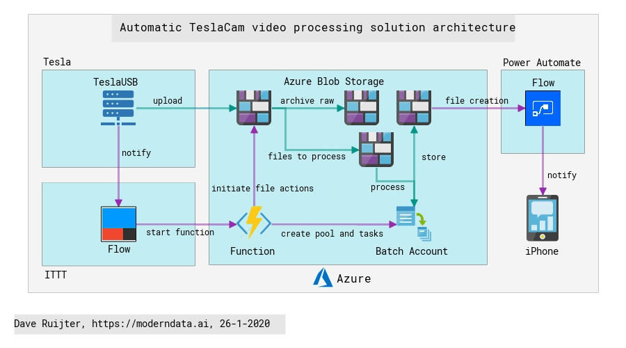 Daves Automatic TeslaCam video procesing solution architecture