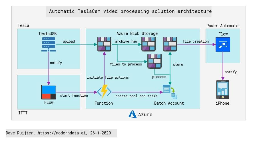 Daves Automatic TeslaCam video procesing solution architecture